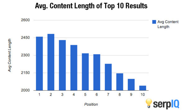 Graph showing average content length and SERP ranking